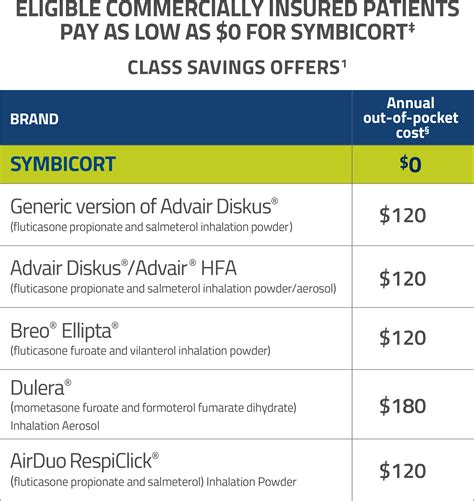 Here's a list of symbicort prices: Savings   SYMBICORT® (budesonide/formoterol fumarate dihydrate) Inhalation Aerosol
