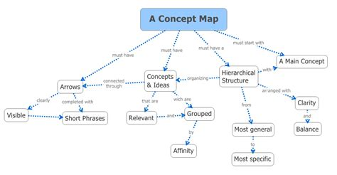 concept maps templates steps visual mapping how to build a concept map using xmind