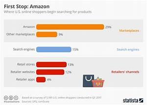 T Online Service Shopping : chart first stop amazon statista ~ Eleganceandgraceweddings.com Haus und Dekorationen