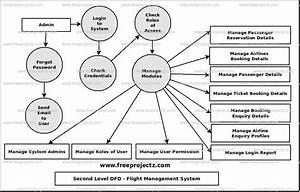Flight Management System Dataflow Diagram  Dfd  Freeprojectz