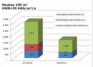 Zentralheizung öl Kosten : easythermen ist das heizen der zukunft heizen mit infrarot ~ Lizthompson.info Haus und Dekorationen