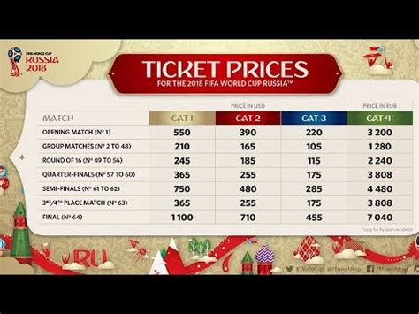 2018 FIFA World Cup Ticket prices ⚽ FIFA Updates - YouTube