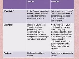 nature versus nurture debate in psychology