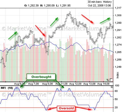 money flow index mfi indicator