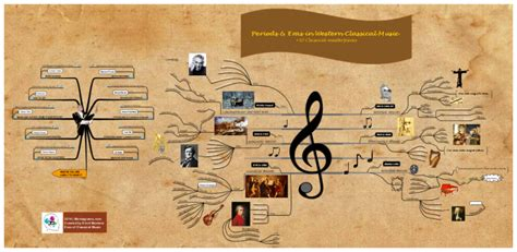 Brief History Of Classical Music +10 Masterpieces