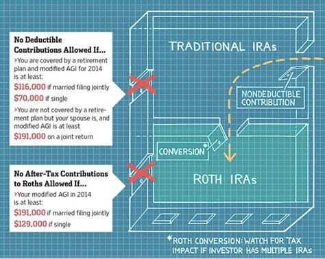 psstthe backdoor route   roth ira wsj