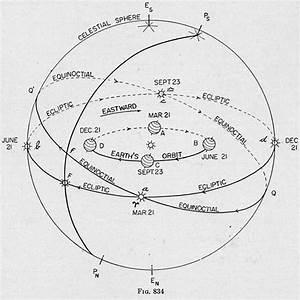 Celestial Diagram