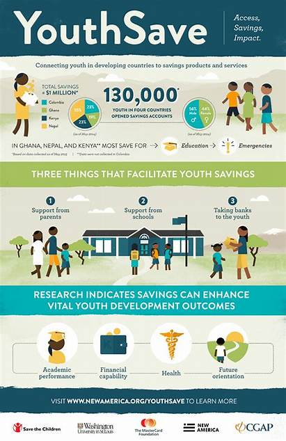 Youth Savings Infographic Connecting Countries Accounts Access
