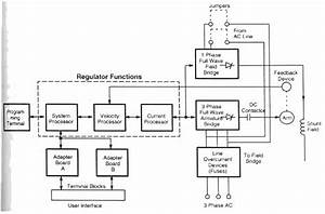 Features Of Modern  Programmable Dc Drives