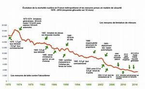 Nombre De Mort Sur La Route : s curit routi re les chiffres de la mort ~ Medecine-chirurgie-esthetiques.com Avis de Voitures