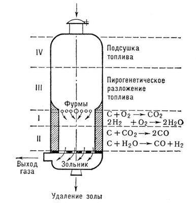 Газовый генератор для автомобиля — АвтоТоп