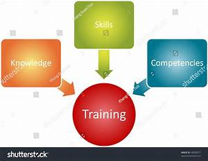 Training Components Management Business Strategy Concept
