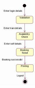 Uml And Design Patterns  Railway Reservation System Uml