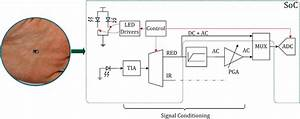 Typical Reflectance Pulse Oximeter Signal Conditioning