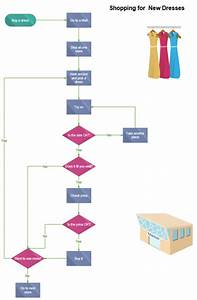 Funny Flowchart Example Shopping For New Dresses