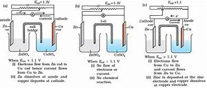 Cbse Class 12th Chemistry Notes  Electrochemistry  Part  U2013 I