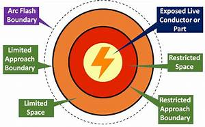 electrical hazards oshacademy free online training With arc flash approach boundaries
