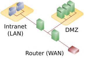 DMZ Firewall Network Diagram