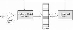 Block Diagram Of A Simple Multi