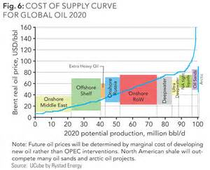 Oil Production Cost Curve