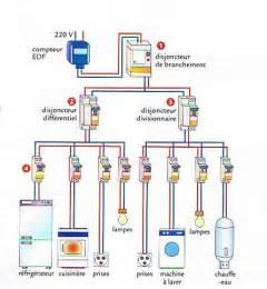 Armoire De Distribution Electrique Hager by Pin By Thomas Crosnier On 201 Lectricit 233 Pinterest