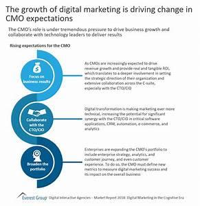 Developments in Digital Marketing Drive Change in CMO ...