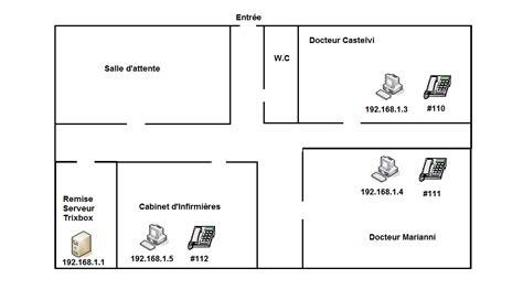 installation et configuration d un pabx ipbx trixbox mon projet sio
