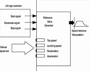 Role Of The Speed Pattern Generator In The Drive  Logic