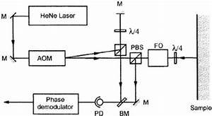 A Diagram Of A Heterodyne Interferometer  Using An Acousto
