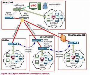 Me Think     Recap  Agent Handlers In An Enterprise Network