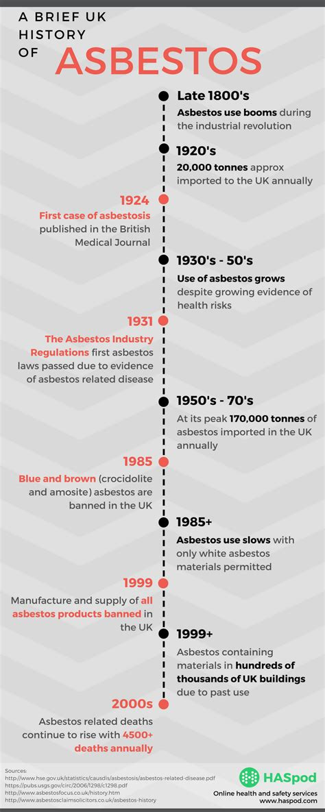 asbestos  banned  uk construction haspod