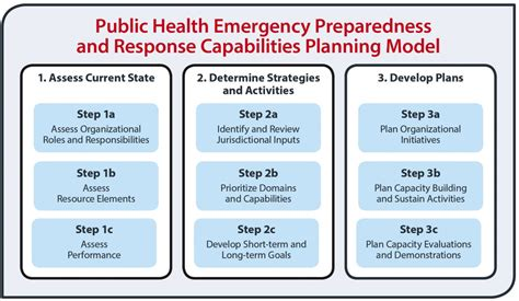 Public Health Preparedness Capabilities: National ...