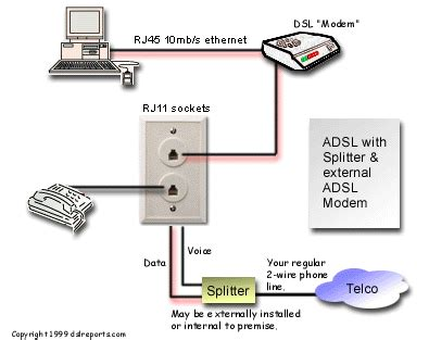 Telephone Dsl Splitter Wiring Diagram by Dsl In Pictures