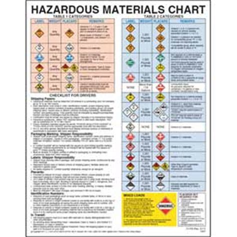 Hazardous Materials Chart With Checklist For Drivers, 1296