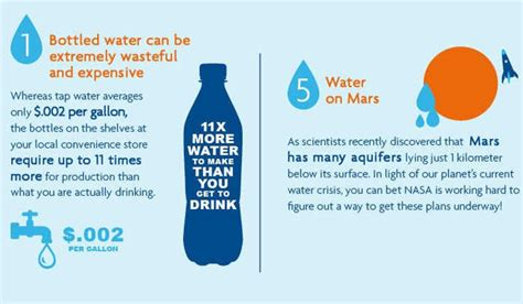 5 Interesting Facts About Our Water Supply Infographic