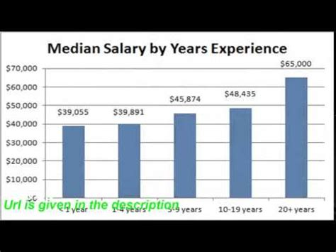 Pta Assistant Salary by Physical Therapist Assistant Salary
