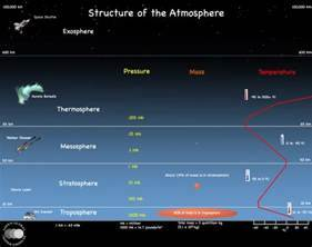 Ecological Concern  The Atmosphere Of Earth And Its Layers