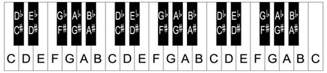 printable piano keyboard template piano keys layout