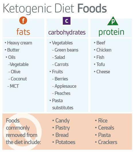 reddit ketogenic diets ketogenicdietpdf ketogenic diet foods