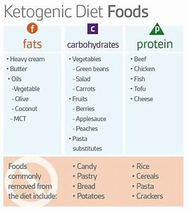 Diets Archives - Page 5 Of 28