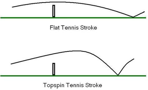 spin effect  tennis