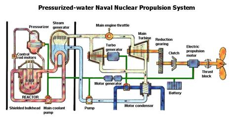 Diagram Of Nuclear Powered Submarine by Propulsion