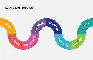 How To Create A Logo  The Logo Design Process From Start