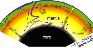 Map of flow within the Earth's mantle finds the surface ...