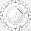 Birth Chart of Quan Yuan (Yuan Quan), Astrology Horoscope
