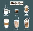 40+ Coffee Flavors: Every Type of Coffee Drink That Exist
