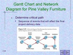 Constructing A Gantt Chart And Network Diagram At Pine