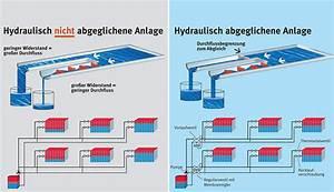 Hydraulischer Abgleich Heizkörper : faqs zum hydraulischen abgleich ikz ~ Lizthompson.info Haus und Dekorationen