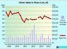 Show Low, AZ Arizona Houses, Apartments, Rent, Mortgage