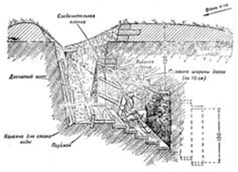 Trench Warfare Diagram World War One